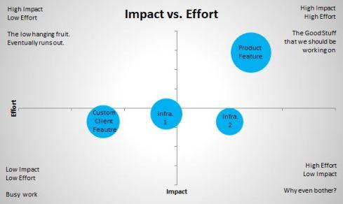 Impact v Effort